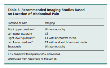 An Approach To The Causes Of Acute Abdominal Pain In Adults Tom Wade Md
