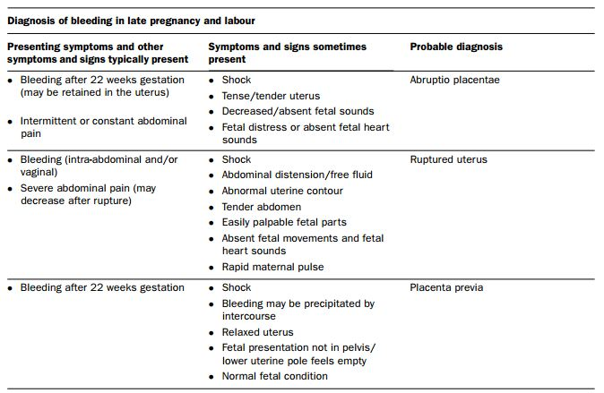 Diagnosis of Bleeding in Late Pregnancy and Labor