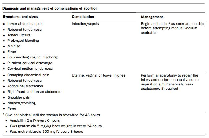 Diagnosis and Management of Complications of Abortion