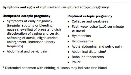 Symptoms and Signs of Ruptured and Unruptured Ectopic ... - photo #19