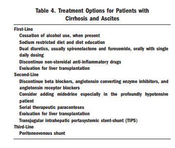 Management of cirrhotic ascites