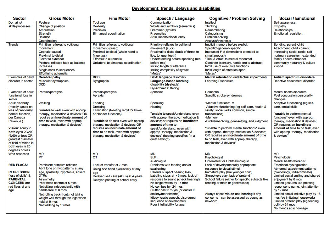 Pediatric developmental milestones chart 0 5 yrs from pedscases