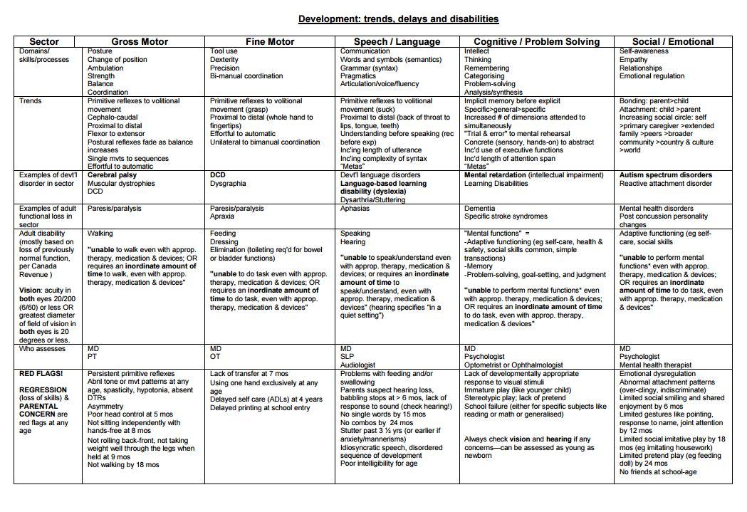 Pediatric Developmental Milestones Chart 0 5 Yrs From Pedscases