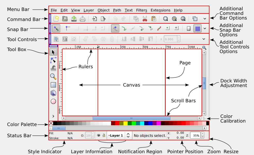 A diagram of the inkscape window with labels tom wade md inkscape screen ccuart Image collections