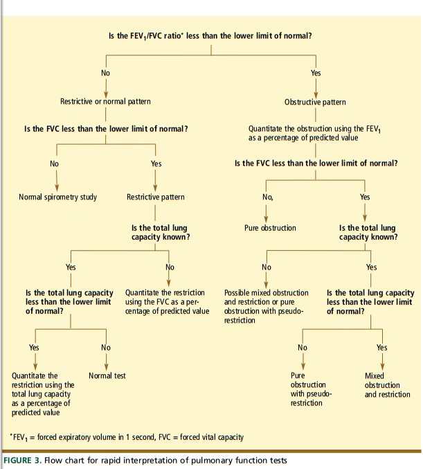 Interpretation of Common LungInterpretation of Common Lung