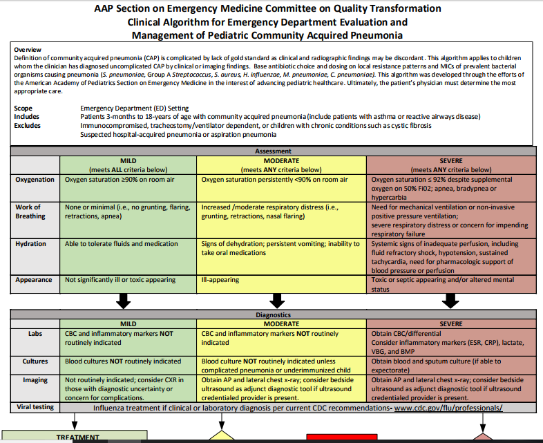 Pediatric Pneumonia – A Clinical Algorithm From The AAP