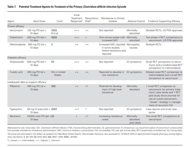 idsa c diff guidelines 2018 pdf
