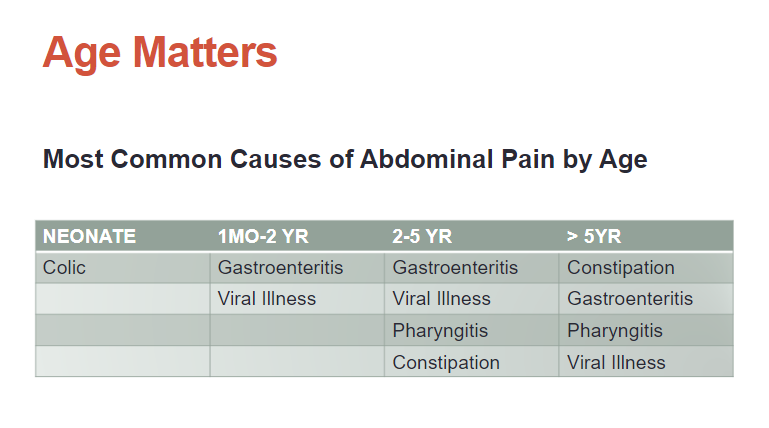 Pediatric Abdominal Emergencies Lecture From CHOP With