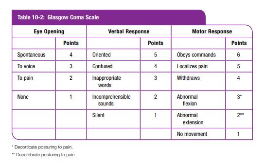 Glasgow Coma Score \u2013 Adult And Pediatric From International