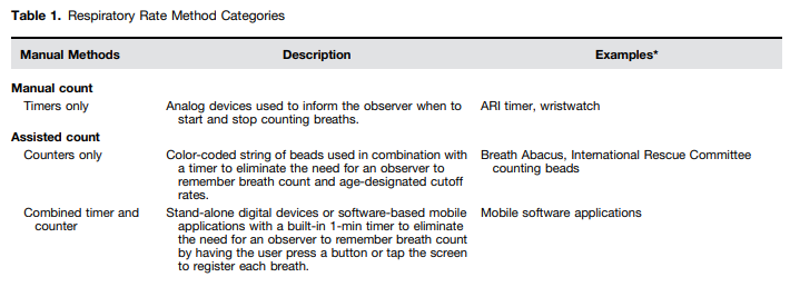 Chart Of The Methods Of Respiratory Rate Measurement (cont.)