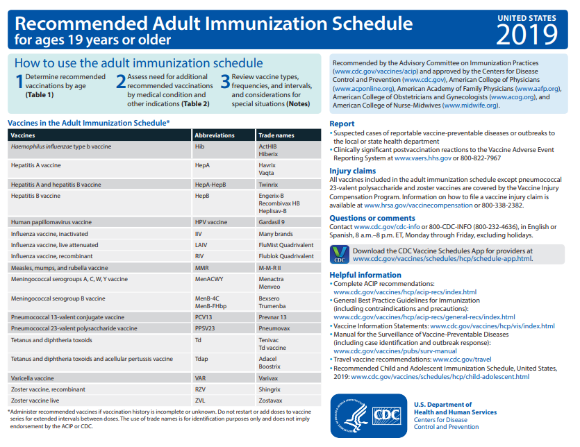 Cdc adult immunizations
