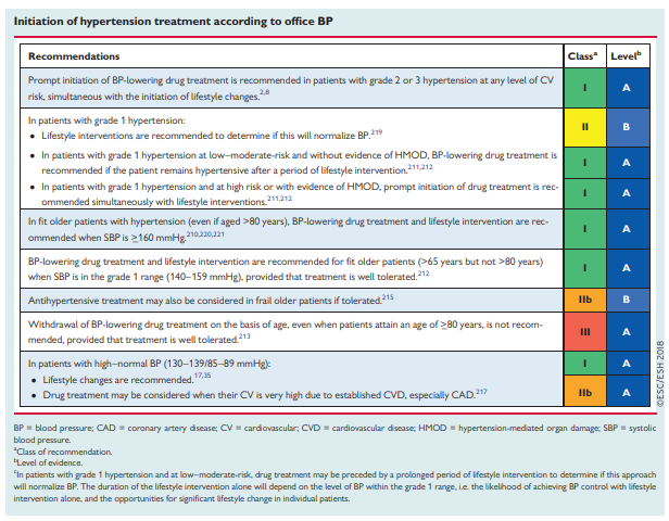 Treatment Of Hypertension Part 2 Of Links To And Excerpts From
