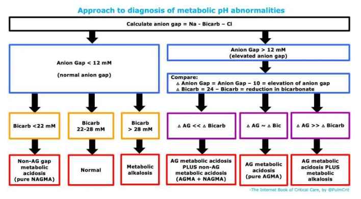 Diagnosis Of And Causes Of Metabolic Alkalosis Tom Wade Md