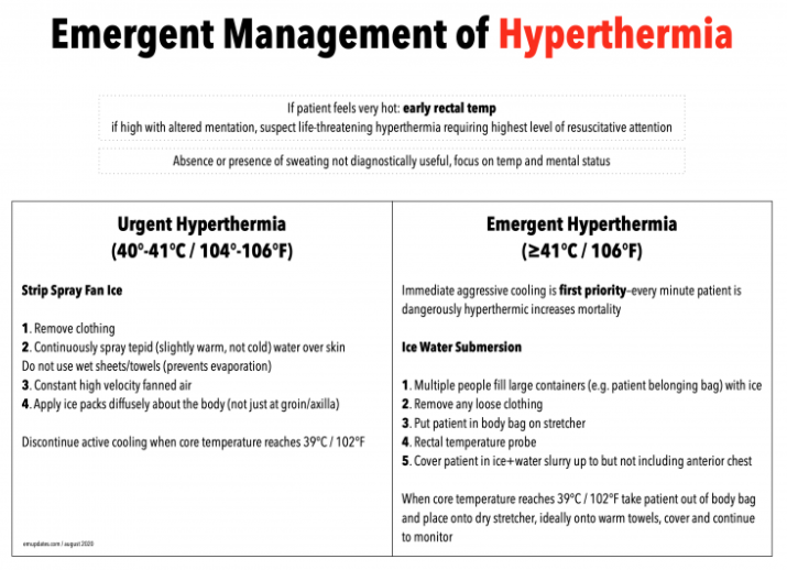 Infographic on hyperthermia